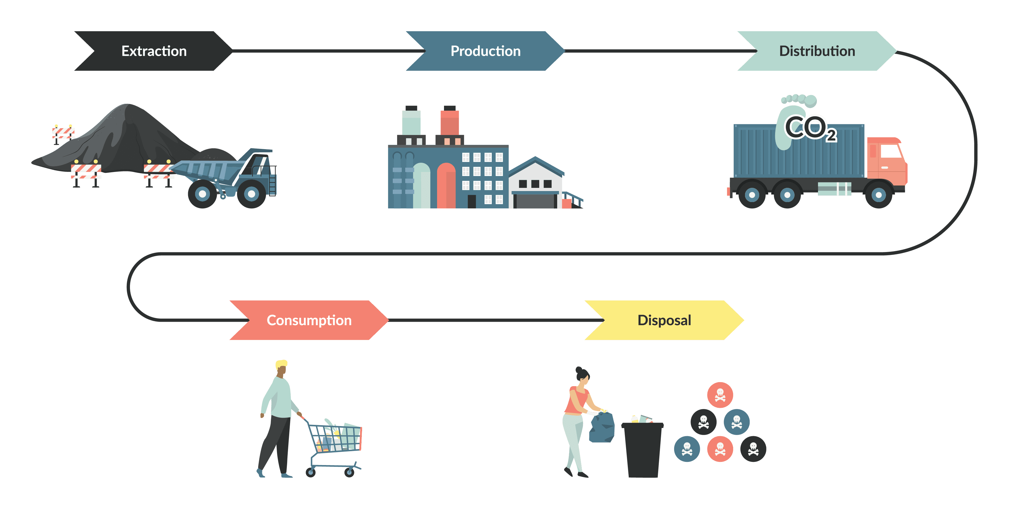 Showing the journey from extraction to production, to distribution, to consumption and disposal of non-renewable energy sources