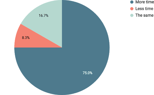 A pie chart shows 75% of respondents spent more time online, 8.3% spent less time, and 16.7% spent the same time online