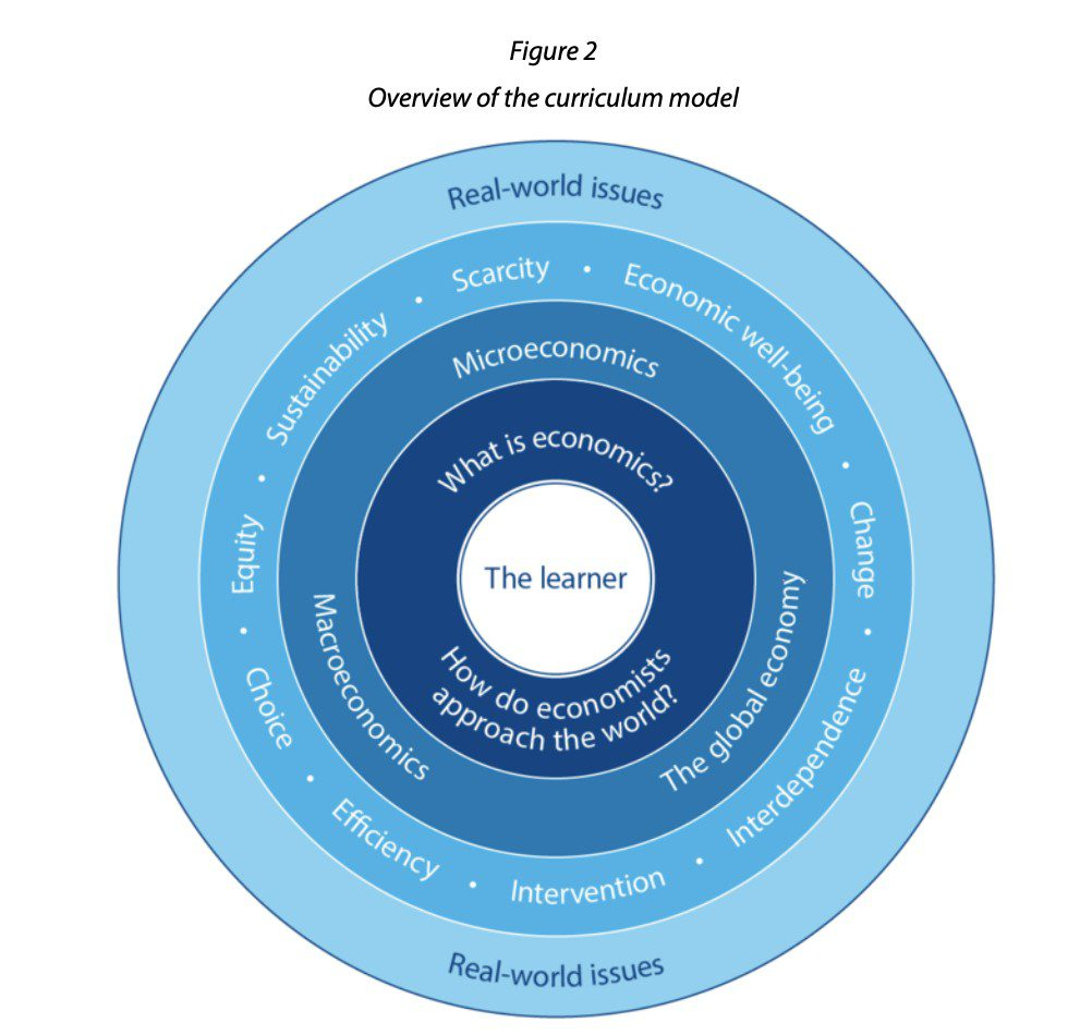 layers of curriculum model are shown in a ring