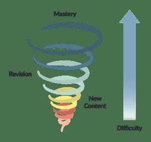 Spiral Education